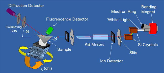 reports and essays on x-ray diffraction and crystallography X-ray crystallography technique crystal x-ray diffraction was dulled as fujita and his team published a correction on the initial report later that.